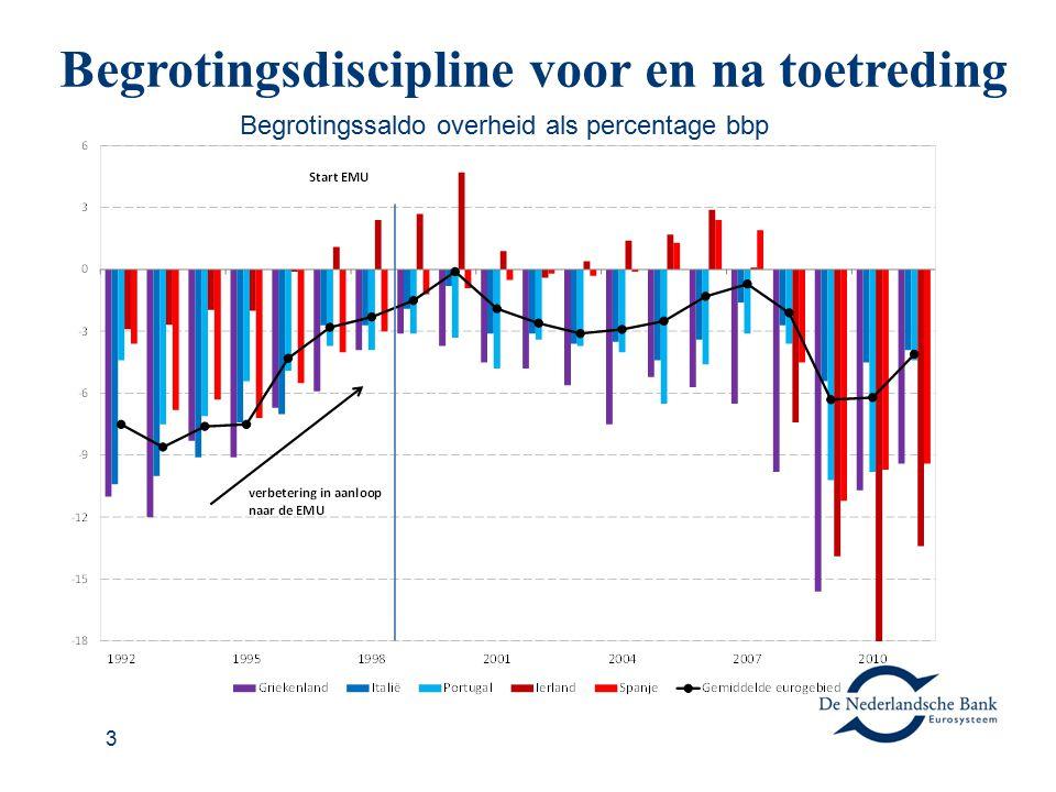 3 Begrotingsdiscipline voor en na toetreding Begrotingssaldo overheid als percentage bbp