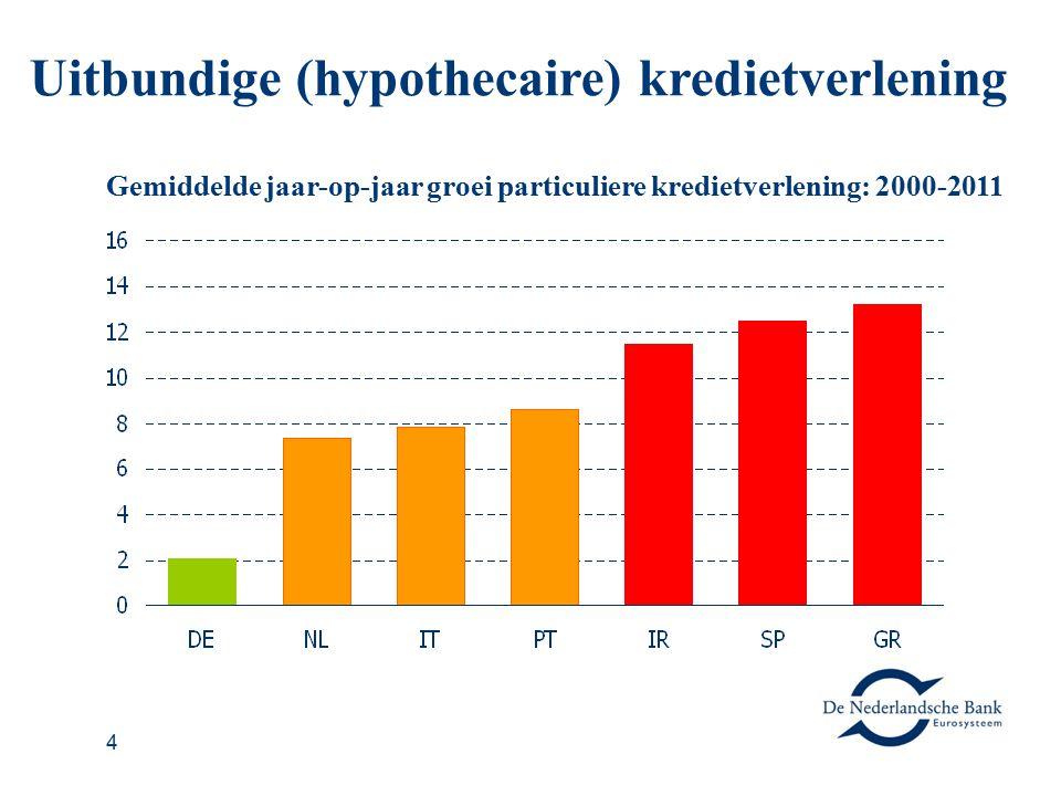 4 Uitbundige (hypothecaire) kredietverlening Gemiddelde jaar-op-jaar groei particuliere kredietverlening: 2000-2011