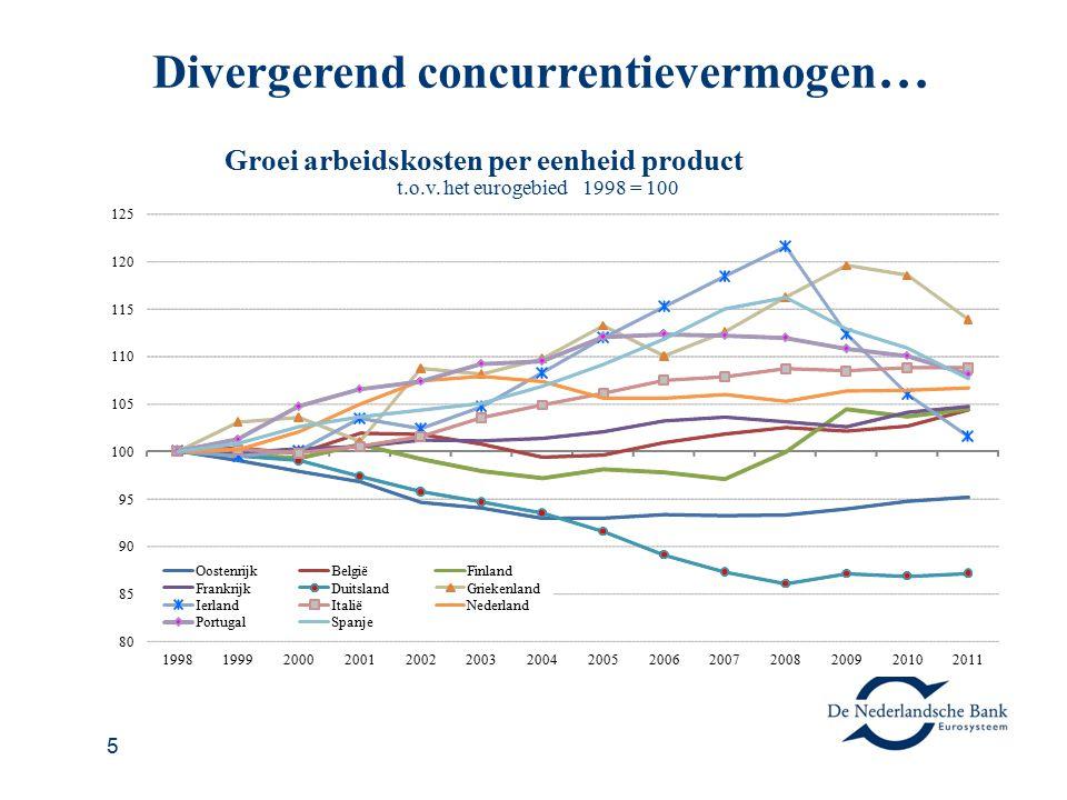 5 Divergerend concurrentievermogen … 1992 1993 1994 1995 1996 1997 1998 1999 2000 2001 2002 2003 2004 2005 2006 2007 2008 2009 2010 2011 80 85 90 95 1