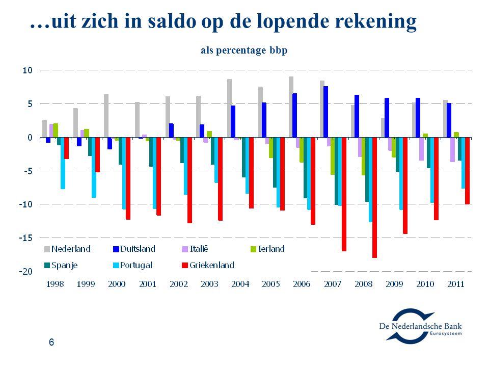 6 …uit zich in saldo op de lopende rekening als percentage bbp