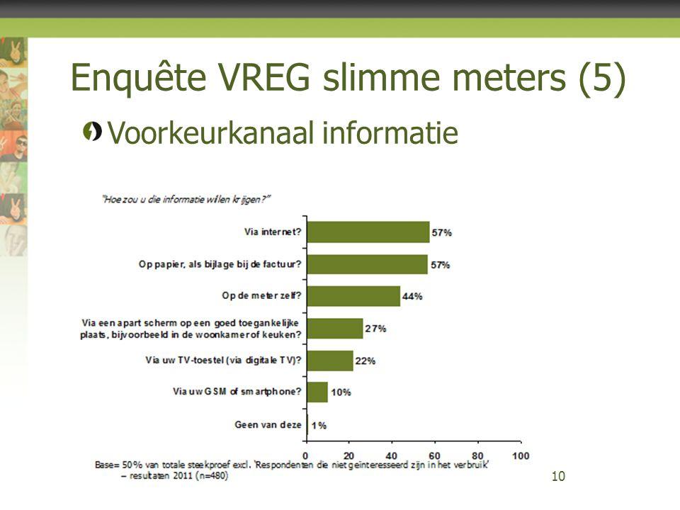 Enquête VREG slimme meters (5) 10 Voorkeurkanaal informatie