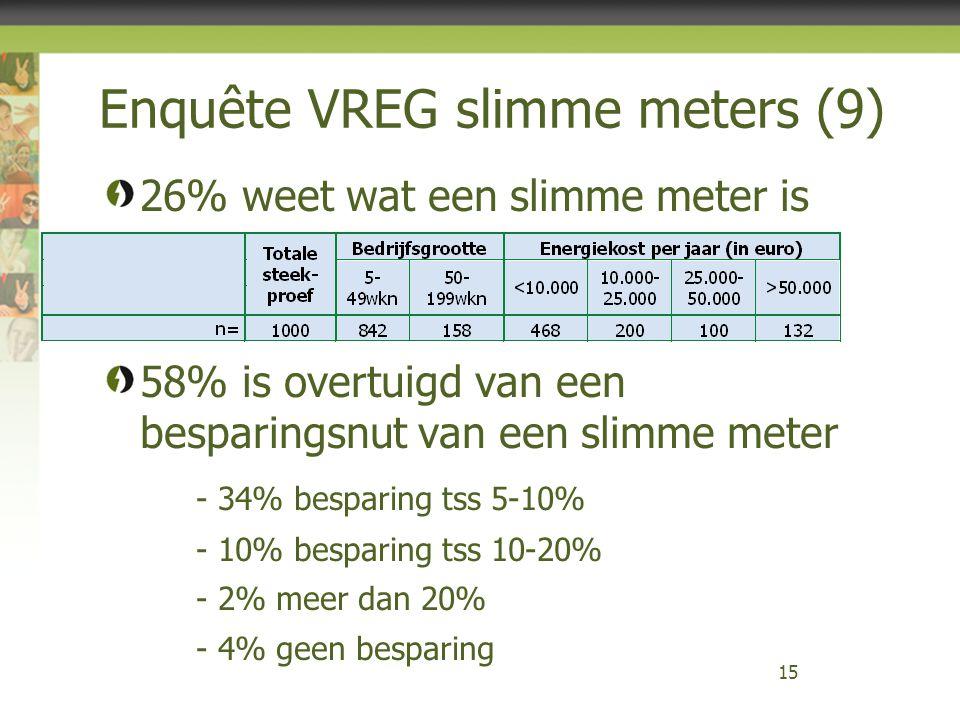 Enquête VREG slimme meters (9) 26% weet wat een slimme meter is 58% is overtuigd van een besparingsnut van een slimme meter - 34% besparing tss 5-10%