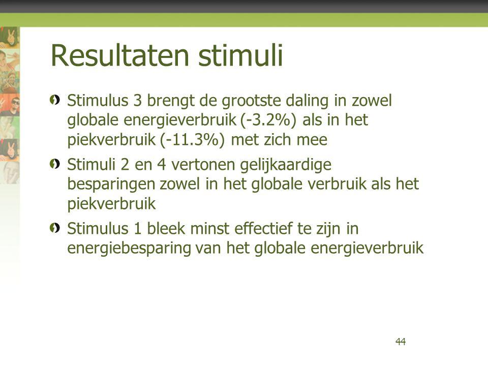 Resultaten stimuli Stimulus 3 brengt de grootste daling in zowel globale energieverbruik (-3.2%) als in het piekverbruik (-11.3%) met zich mee Stimuli