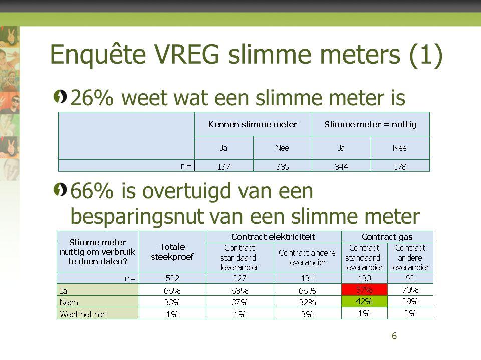 Enquête VREG slimme meters (1) 26% weet wat een slimme meter is 66% is overtuigd van een besparingsnut van een slimme meter 6