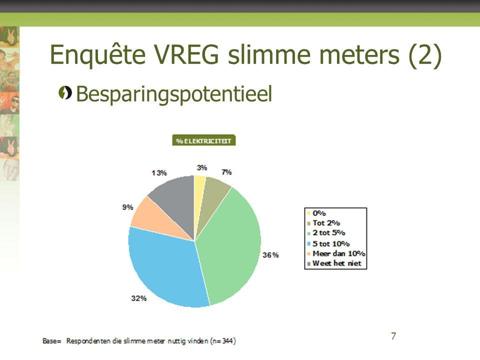Enquête VREG slimme meters (12) 18 38% wil gedrag aanpassen aan tariefperiode (meer daar waar E-kost doorweegt) 23% zou uitschakelen tijdens piekperiodes (korte termijn en tegen vergoeding)