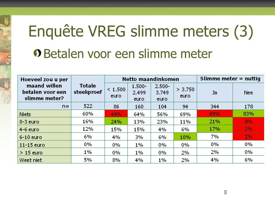 Enquête VREG slimme meters (4) 9 Interesse in frequentere verbruiks- en kosteninformatie - 65% per maand - 23% per dag - 7% geen interesse