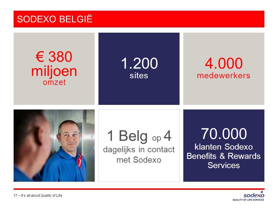 SODEXO BELGIË 17 –It's all about Quality of Life € 380 miljoen omzet 4.000 medewerkers 70.000 klanten Sodexo Benefits & Rewards Services 1 Belg op 4 dagelijks in contact met Sodexo 1.200 sites