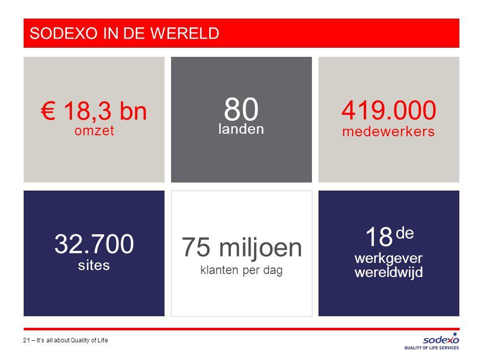 SODEXO IN DE WERELD 21 –It's all about Quality of Life € 18,3 bn omzet 419.000 medewerkers 18 de werkgever wereldwijd 75 miljoen klanten per dag 32.700 sites 80 landen