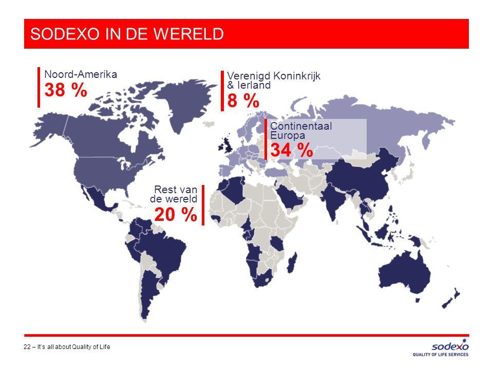 SODEXO IN DE WERELD 22 –It's all about Quality of Life Rest van de wereld 20 % Noord-Amerika 38 % Verenigd Koninkrijk & Ierland 8 % Continentaal Europa 34 %