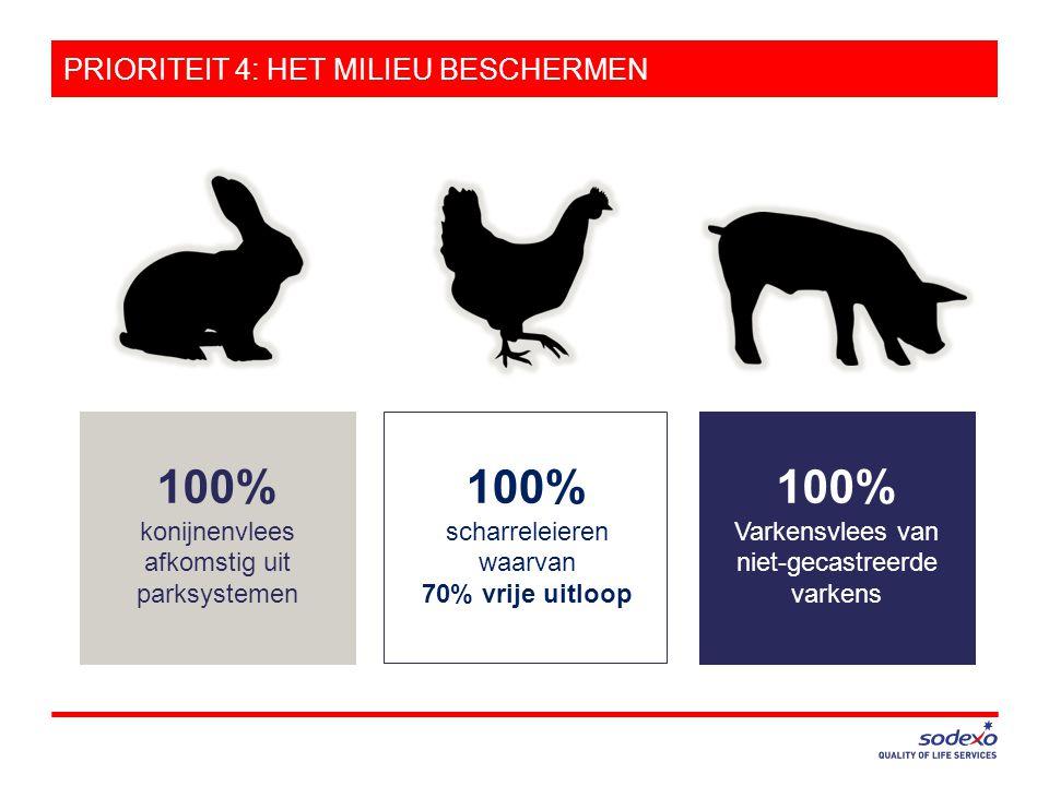 PRIORITEIT 4: HET MILIEU BESCHERMEN 100% scharreleieren waarvan 70% vrije uitloop 100% konijnenvlees afkomstig uit parksystemen 100% Varkensvlees van niet-gecastreerde varkens