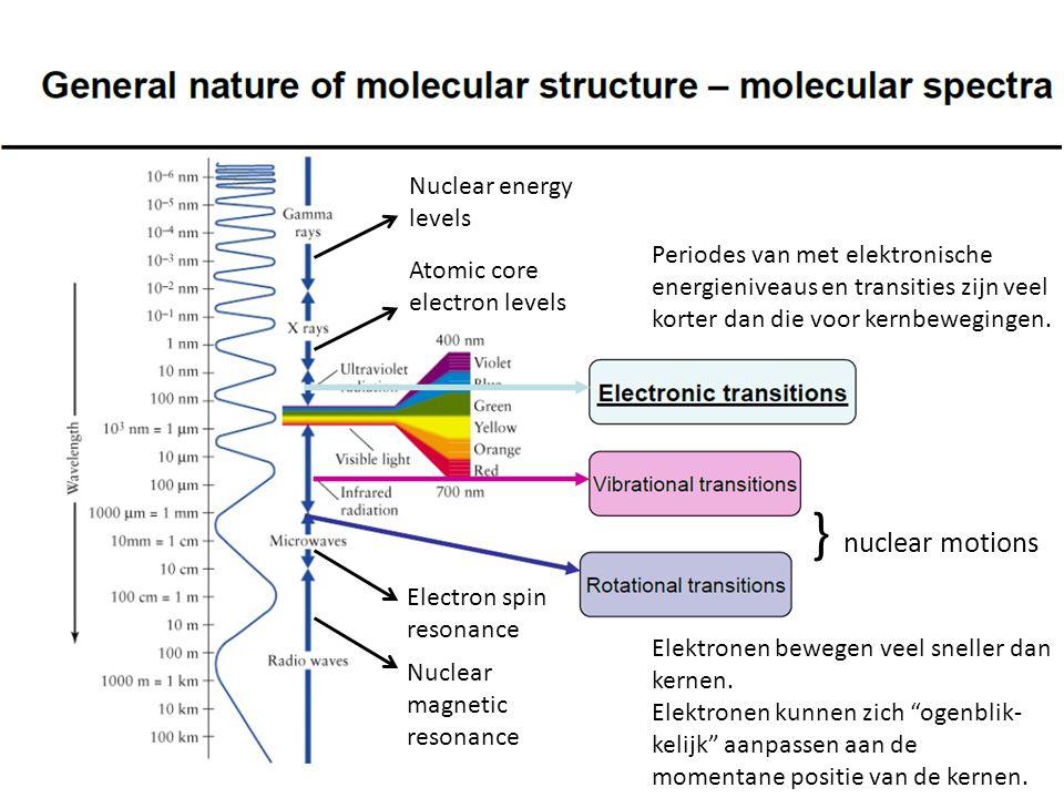 Centrale benadering : Born-Oppenheimer ( ) Aantrekkende interactie tussen elektronen en kernen Afstotende interactie tussen elektronen onderling kernen onderling Benader golffunctie door product van golffunctie voor elektronen en golffunctie voor kernen