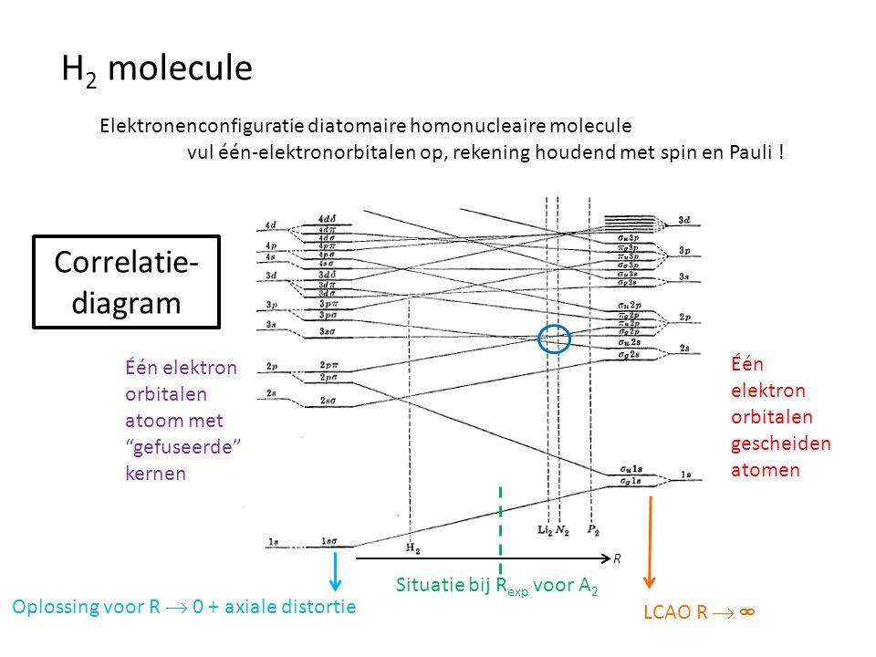 """H 2 molecule R Correlatie- diagram Één elektron orbitalen gescheiden atomen LCAO R   Één elektron orbitalen atoom met """"gefuseerde"""" kernen Oplossing"""