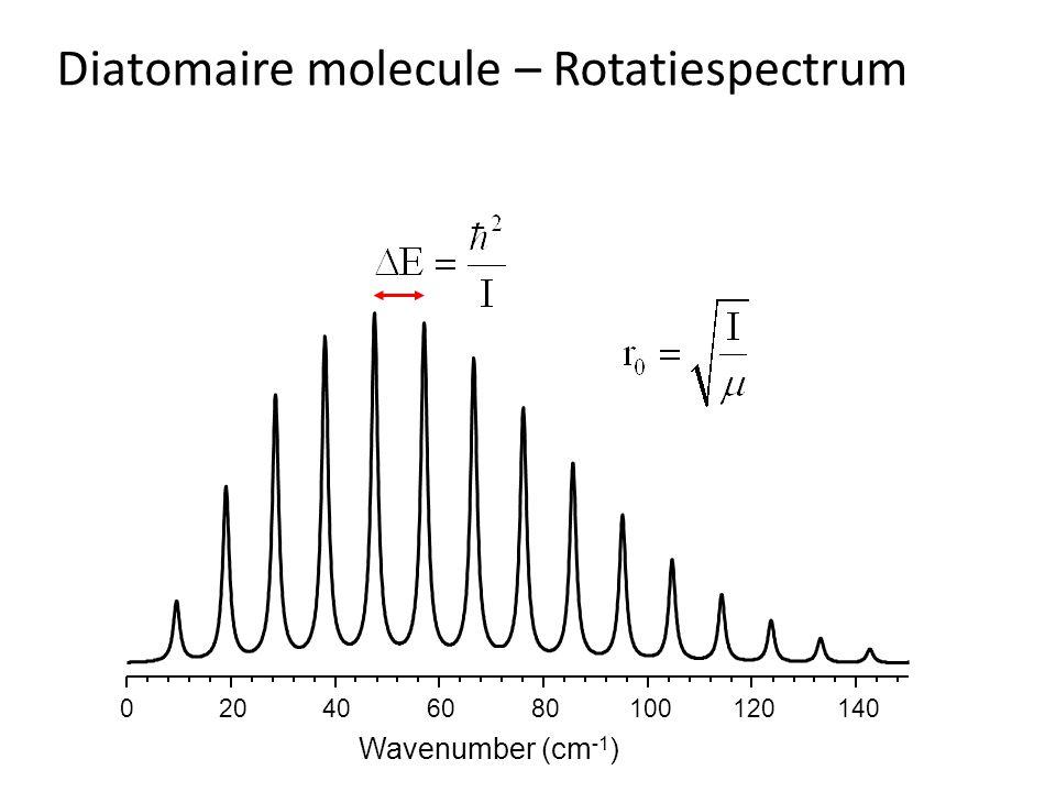 Diatomaire molecule – Rotatiespectrum 020406080100120140 Wavenumber (cm -1 )