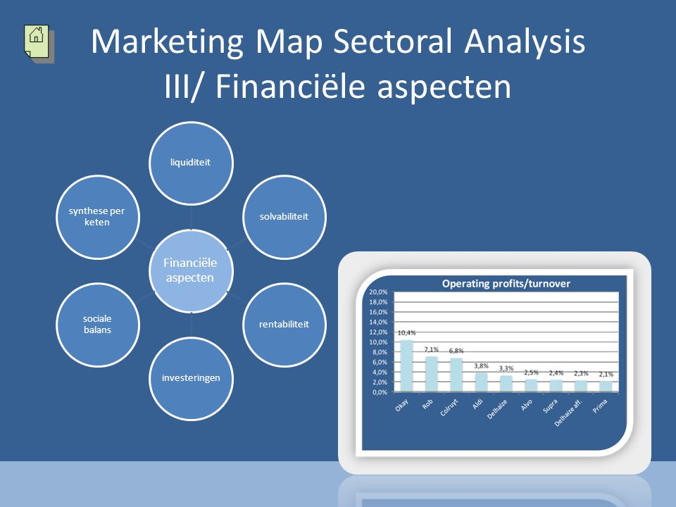 Marketing Map Sectoral Analysis III/ Financiële aspecten Financiële aspecten liquiditeitsolvabiliteitrentabiliteitinvesteringen sociale balans synthes