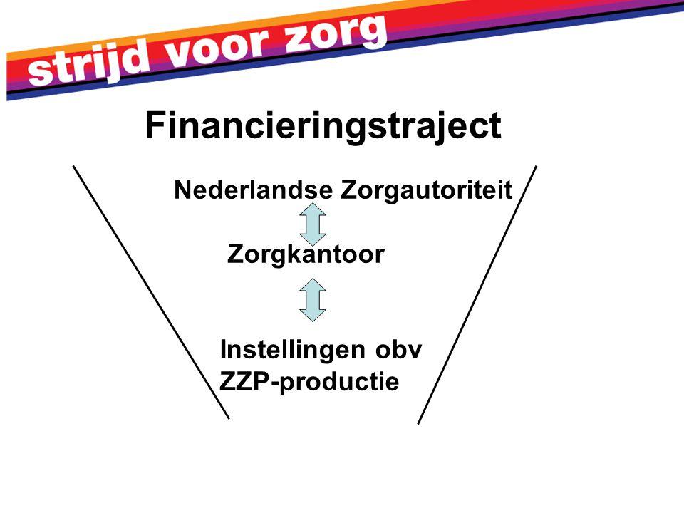 Nederlandse Zorgautoriteit Zorgkantoor Instellingen obv ZZP-productie Financieringstraject