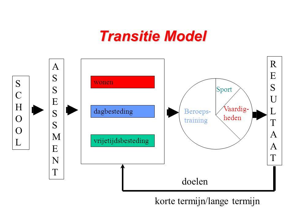 BE/Hasselt/17-05- 0516 Het ITP individueel transitie plan Planning geschiedt op basis van: - ideeën van leerling en ouder - onafhankelijk assessment - oordeel van de school en beschrijft: - einddoelen wonen dagbesteding vrijetijdsbesteding - gewenste scholing - benodigde instanties