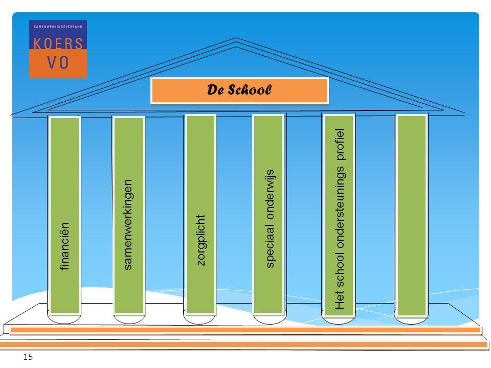 www.koersvo.nl Titel presentatie – datum 15 De School financiënsamenwerkingen zorgplicht speciaal onderwijs Het school ondersteunings profiel