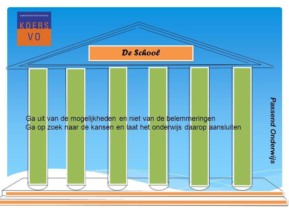 www.koersvo.nl Titel presentatie – datum 3 De School Passend Onderwijs Ga uit van de mogelijkheden en niet van de belemmeringen Ga op zoek naar de kansen en laat het onderwijs daarop aansluiten