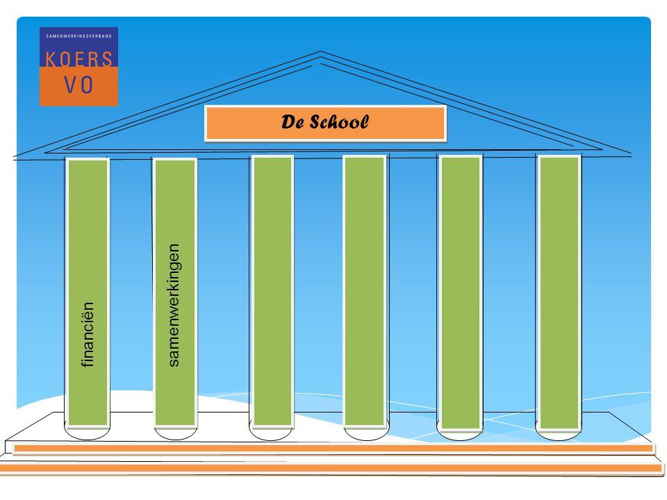 www.koersvo.nl Titel presentatie – datum 6 De School financiënsamenwerkingen