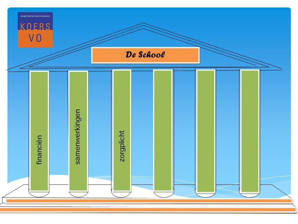 www.koersvo.nl Titel presentatie – datum 9 De School financiënsamenwerkingen zorgplicht