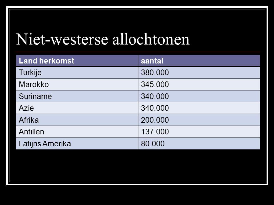 Niet-westerse allochtonen Land herkomstaantal Turkije380.000 Marokko345.000 Suriname340.000 Azië340.000 Afrika200.000 Antillen137.000 Latijns Amerika80.000
