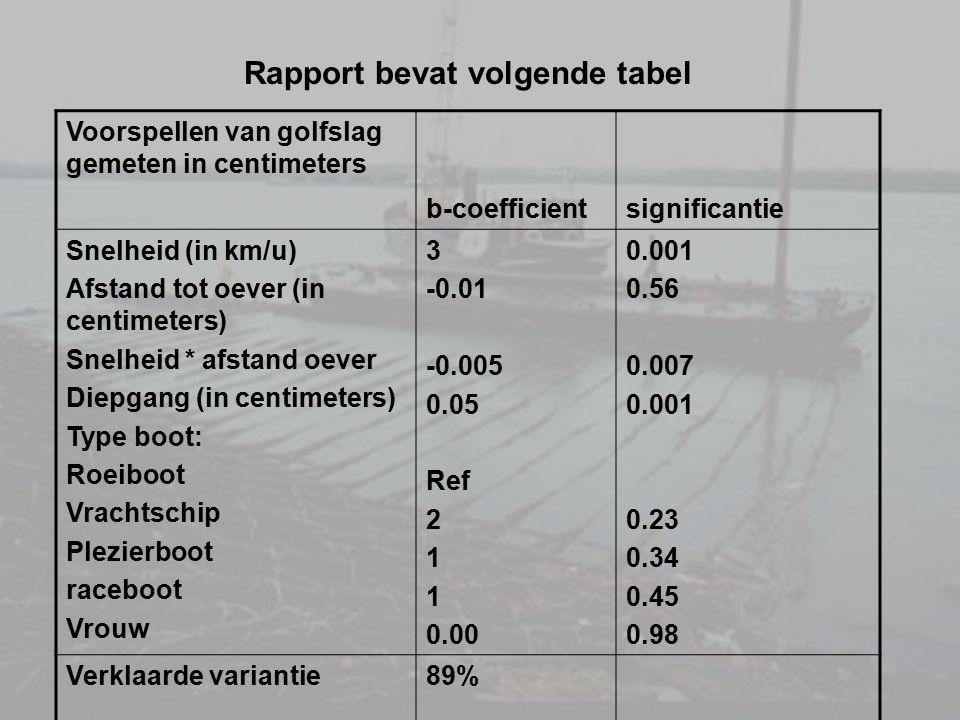 Rapport bevat volgende tabel Voorspellen van golfslag gemeten in centimeters b-coefficientsignificantie Snelheid (in km/u) Afstand tot oever (in centi