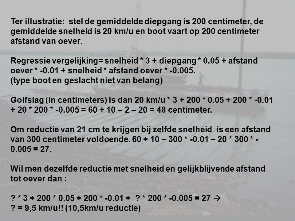 Ter illustratie: stel de gemiddelde diepgang is 200 centimeter, de gemiddelde snelheid is 20 km/u en boot vaart op 200 centimeter afstand van oever. R