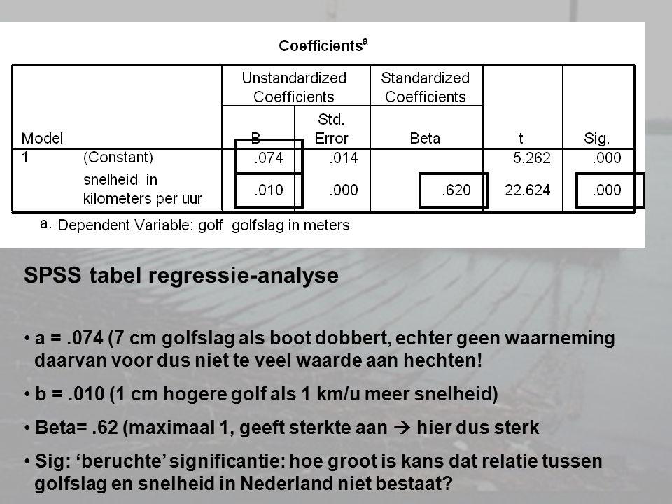 SPSS tabel regressie-analyse a =.074 (7 cm golfslag als boot dobbert, echter geen waarneming daarvan voor dus niet te veel waarde aan hechten! b =.010