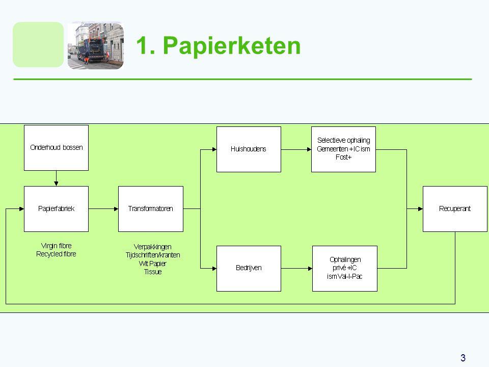 4 Inhoudstafel 1.Papierketen 2. Huishoudens 2.1. Aanbieden 2.2.