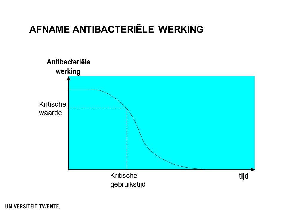 Antibacteriële werking tijd Kritische waarde Kritische gebruikstijd AFNAME ANTIBACTERIËLE WERKING