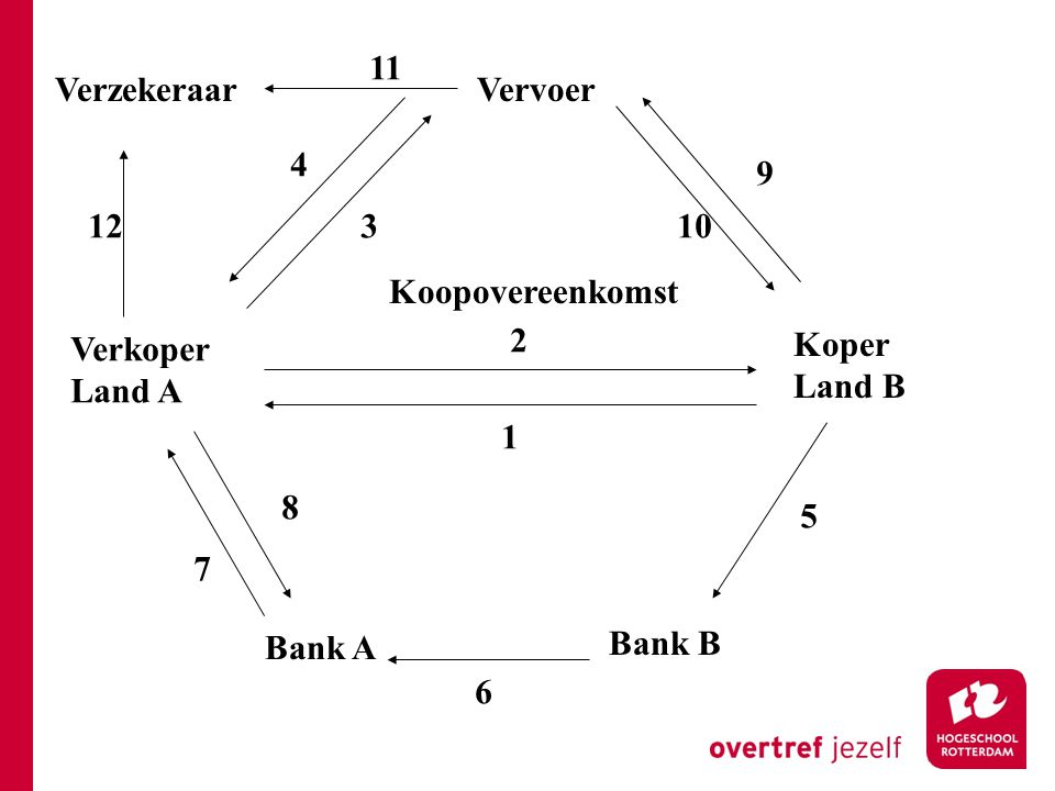 Koopovereenkomst Vervoer Koper Land B Verkoper Land A Bank A Bank B 1 2 3 4 5 6 7 8 9 10 Verzekeraar 11 12