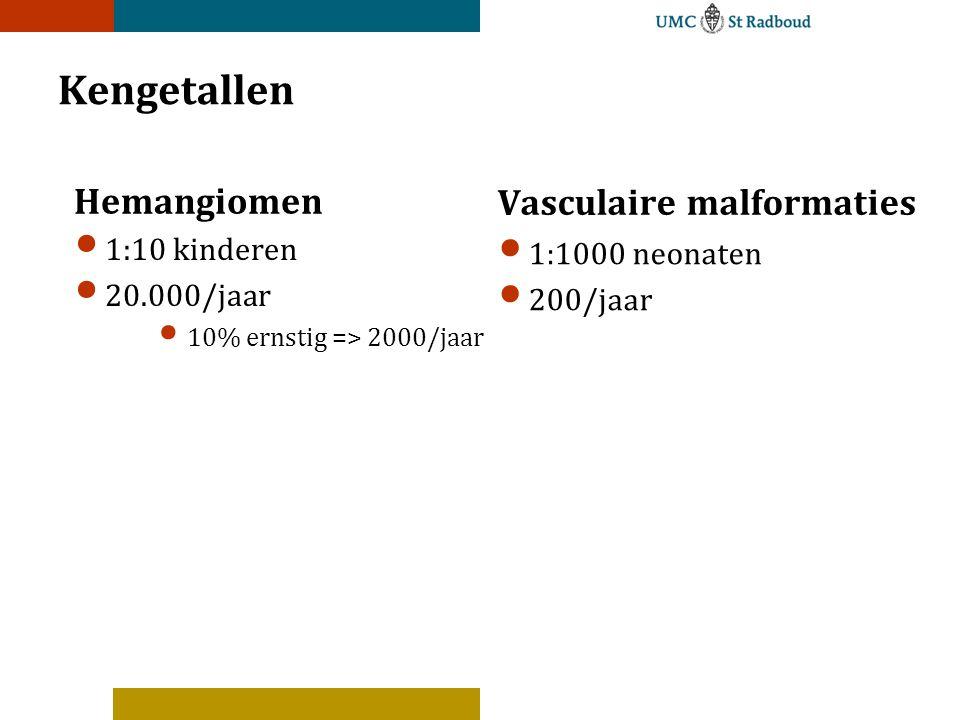 Kengetallen Hemangiomen 1:10 kinderen 20.000/jaar 10% ernstig => 2000/jaar Vasculaire malformaties 1:1000 neonaten 200/jaar