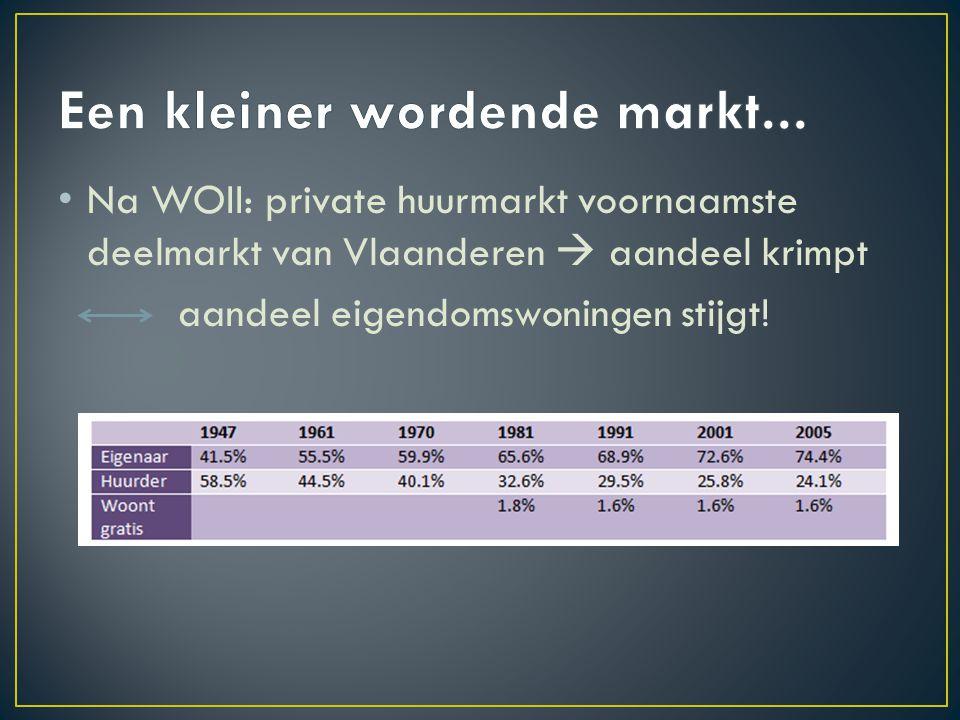 Na WOII: private huurmarkt voornaamste deelmarkt van Vlaanderen  aandeel krimpt aandeel eigendomswoningen stijgt!