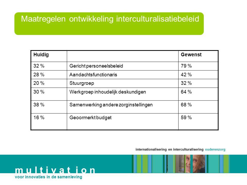 internationalisering en interculturalisering ouderenzorg m u l t i v a t i o n voor innovaties in de samenleving HuidigGewenst 32 %Gericht personeelsb