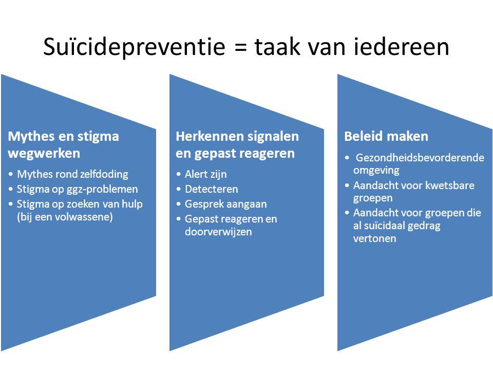 Suïcidepreventie = taak van iedereen Mythes en stigma wegwerken Mythes rond zelfdoding Stigma op ggz-problemen Stigma op zoeken van hulp (bij een volw