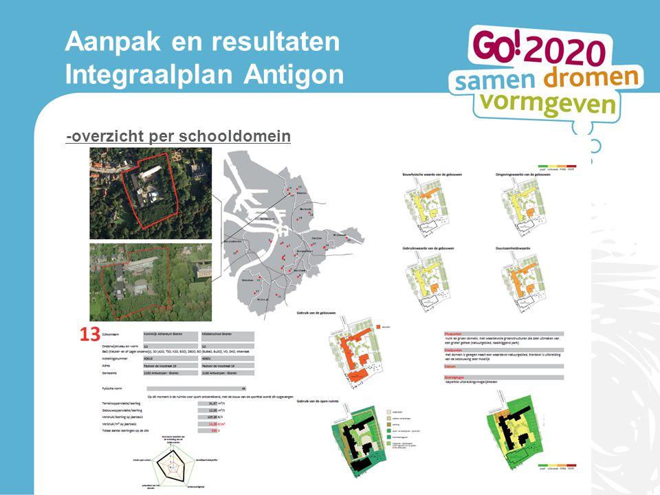 -overzicht per schooldomein Aanpak en resultaten Integraalplan Antigon