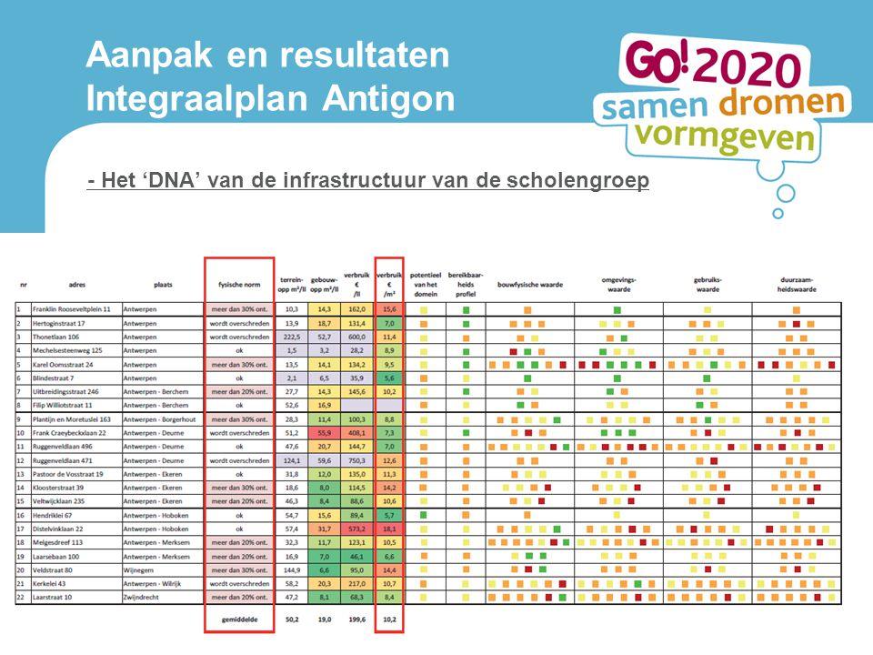 - Het 'DNA' van de infrastructuur van de scholengroep Aanpak en resultaten Integraalplan Antigon