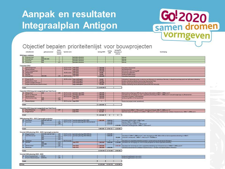 Aanpak en resultaten Integraalplan Antigon Objectief bepalen prioriteitenlijst voor bouwprojecten