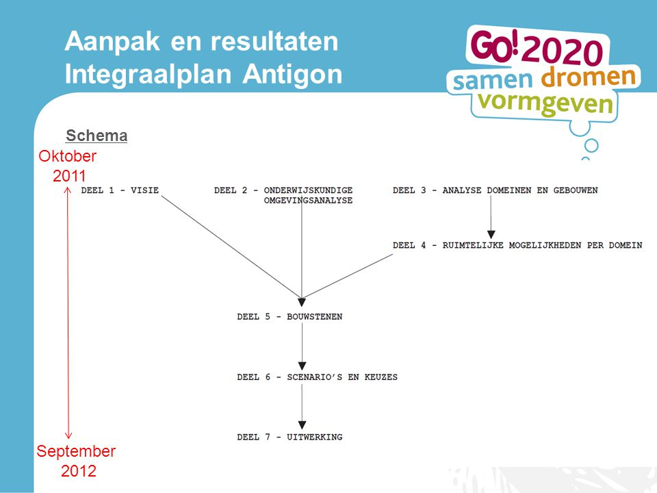 Aanpak en resultaten Integraalplan Antigon Schema Oktober 2011 September 2012