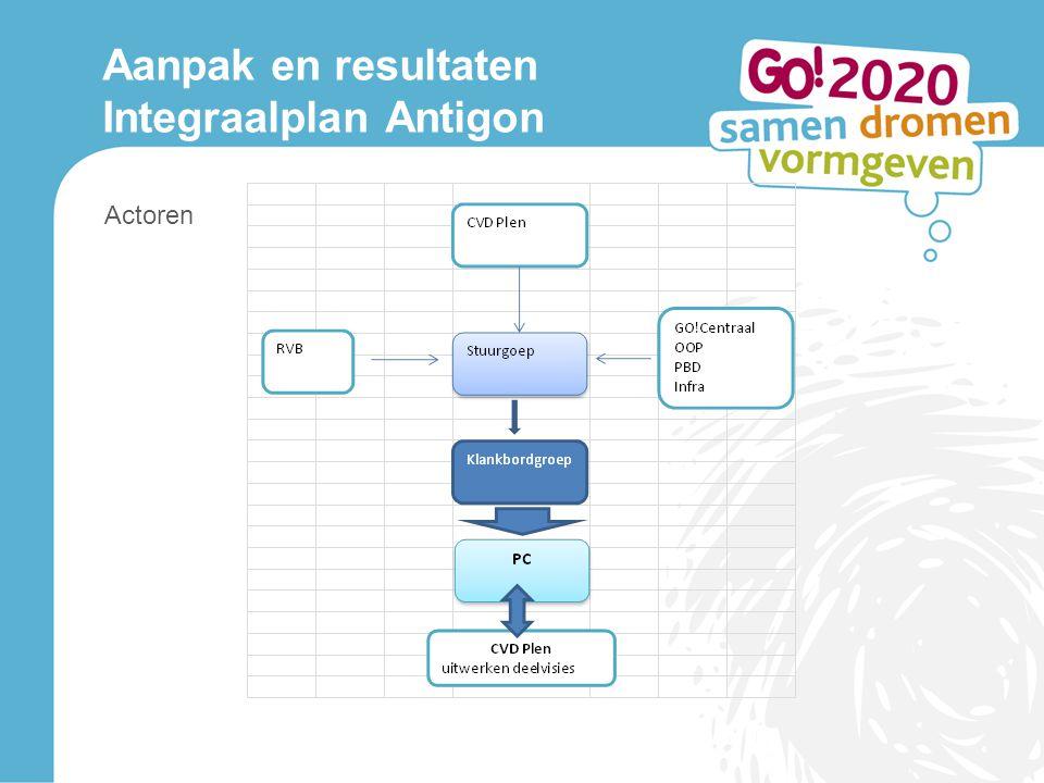 Actoren Aanpak en resultaten Integraalplan Antigon