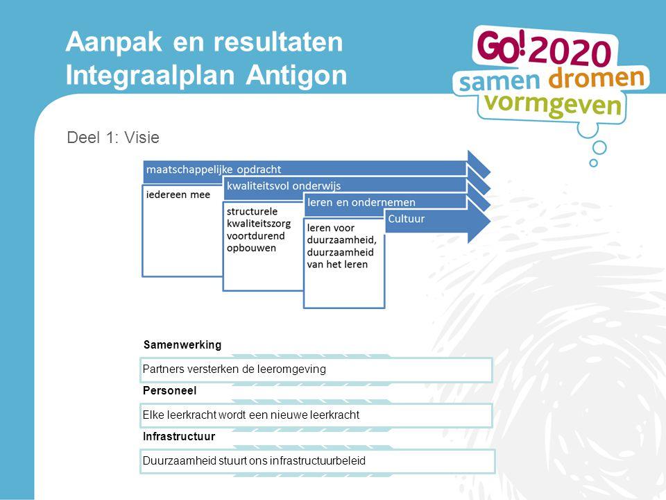 Deel 1: Visie Aanpak en resultaten Integraalplan Antigon Samenwerking Partners versterken de leeromgeving Personeel Elke leerkracht wordt een nieuwe leerkracht Infrastructuur Duurzaamheid stuurt ons infrastructuurbeleid
