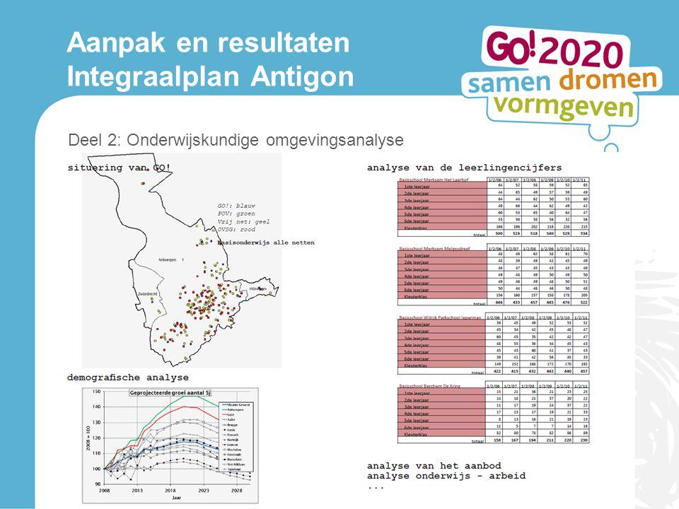 Aanpak en resultaten Integraalplan Antigon Deel 2: Onderwijskundige omgevingsanalyse