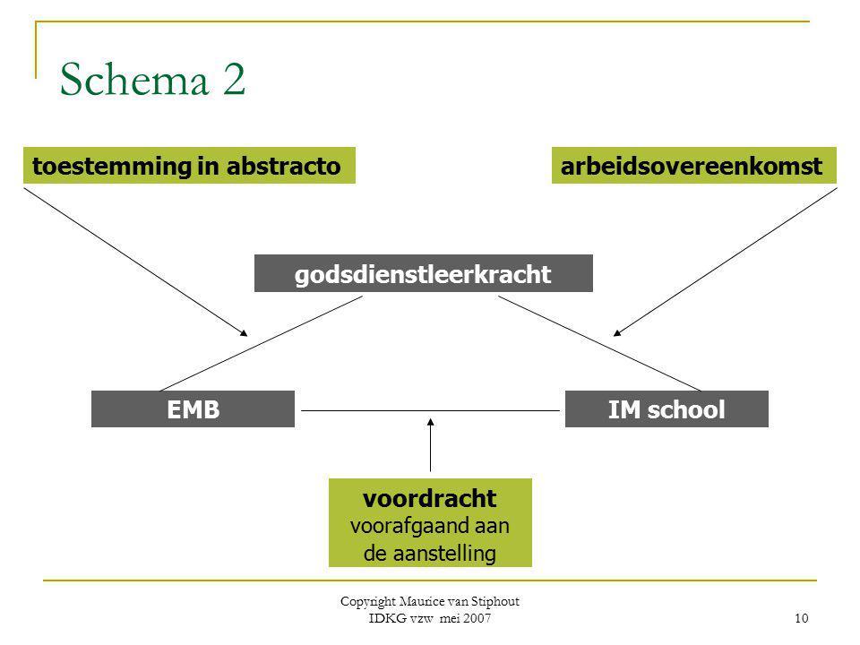 Copyright Maurice van Stiphout IDKG vzw mei 2007 10 Schema 2 godsdienstleerkracht EMBIM school toestemming in abstractoarbeidsovereenkomst voordracht
