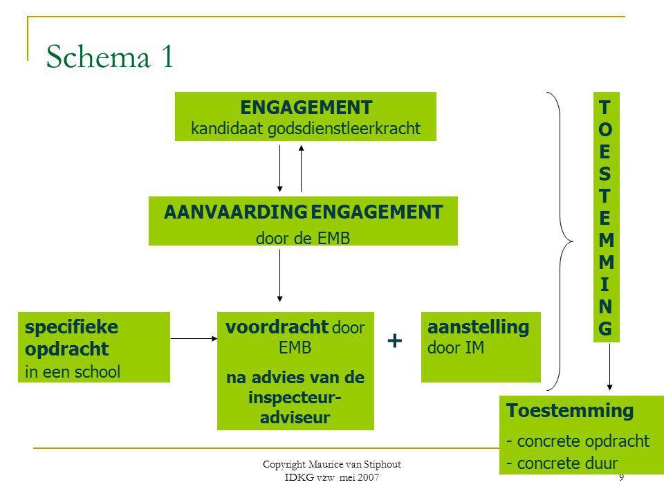 Copyright Maurice van Stiphout IDKG vzw mei 2007 9 Schema 1 ENGAGEMENT kandidaat godsdienstleerkracht AANVAARDING ENGAGEMENT door de EMB specifieke op