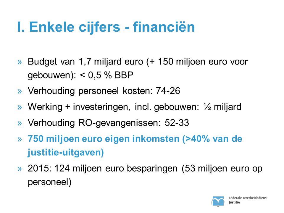 I. Enkele cijfers - financiën »Budget van 1,7 miljard euro (+ 150 miljoen euro voor gebouwen): < 0,5 % BBP »Verhouding personeel kosten: 74-26 »Werkin