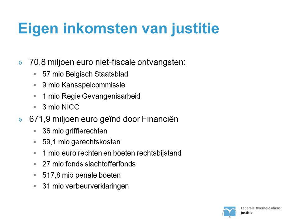 Eigen inkomsten van justitie »70,8 miljoen euro niet-fiscale ontvangsten:  57 mio Belgisch Staatsblad  9 mio Kansspelcommissie  1 mio Regie Gevange