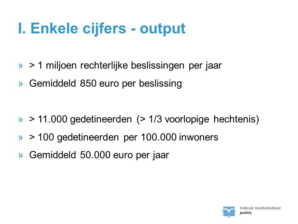 I. Enkele cijfers - output »> 1 miljoen rechterlijke beslissingen per jaar »Gemiddeld 850 euro per beslissing »> 11.000 gedetineerden (> 1/3 voorlopig