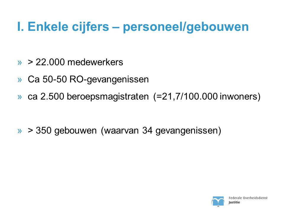 I. Enkele cijfers – personeel/gebouwen »> 22.000 medewerkers »Ca 50-50 RO-gevangenissen »ca 2.500 beroepsmagistraten (=21,7/100.000 inwoners) »> 350 g