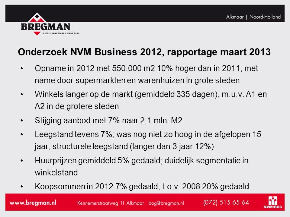 Onderzoek NVM Business 2012, rapportage maart 2013 Opname in 2012 met 550.000 m2 10% hoger dan in 2011; met name door supermarkten en warenhuizen in grote steden Winkels langer op de markt (gemiddeld 335 dagen), m.u.v.