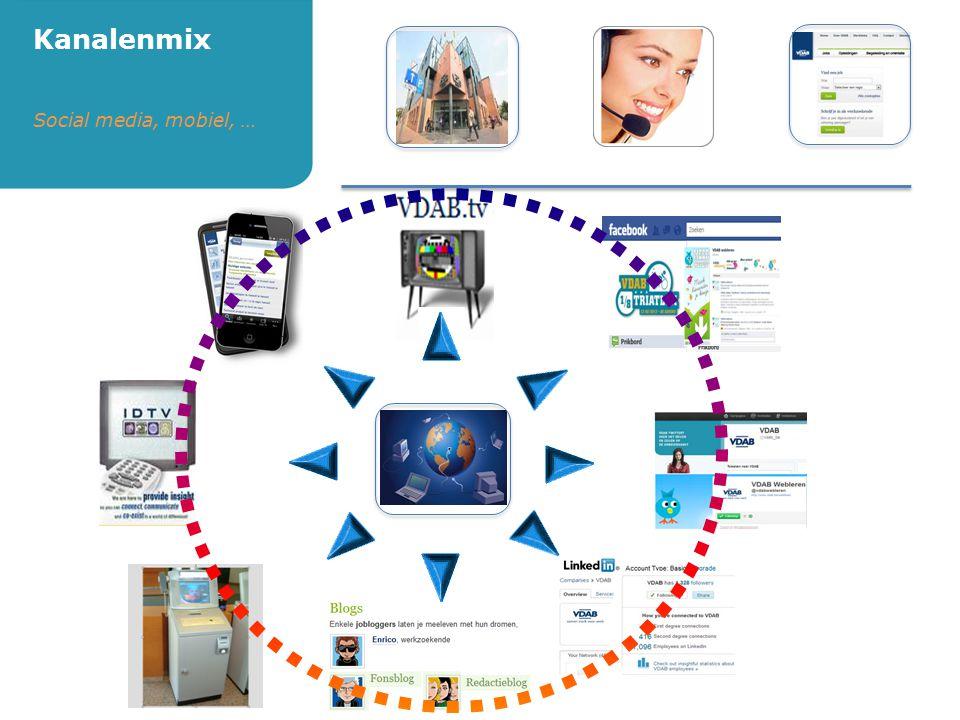 Kanalenmix Social media, mobiel, …